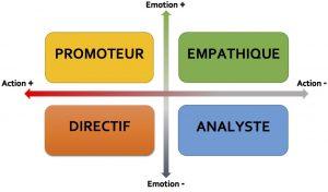 styles-sociaux-schema